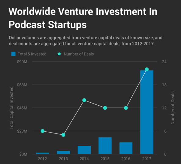 Venture Capital Is POURING Into Podcasts
